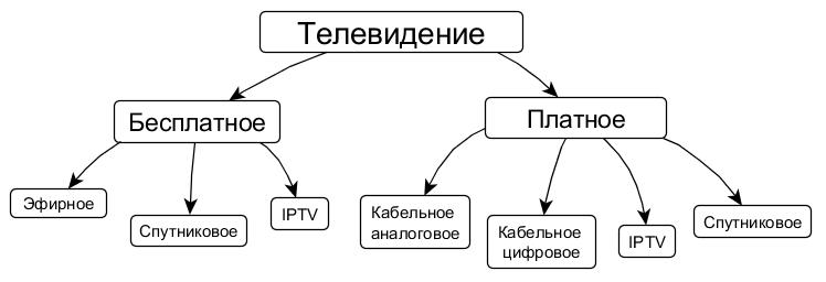 Общая схема всего рынка ТВ
